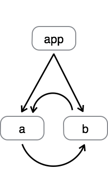 illustration of interdependent modules